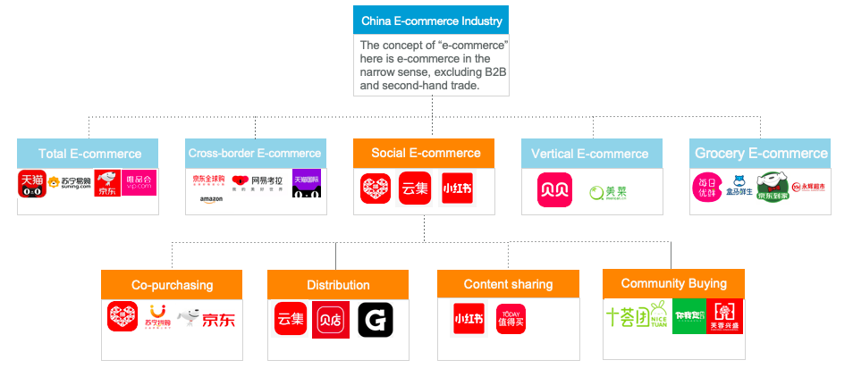 China E-commerce Category Sketch Map