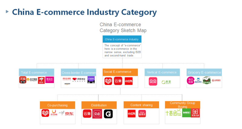 China e-commerce category