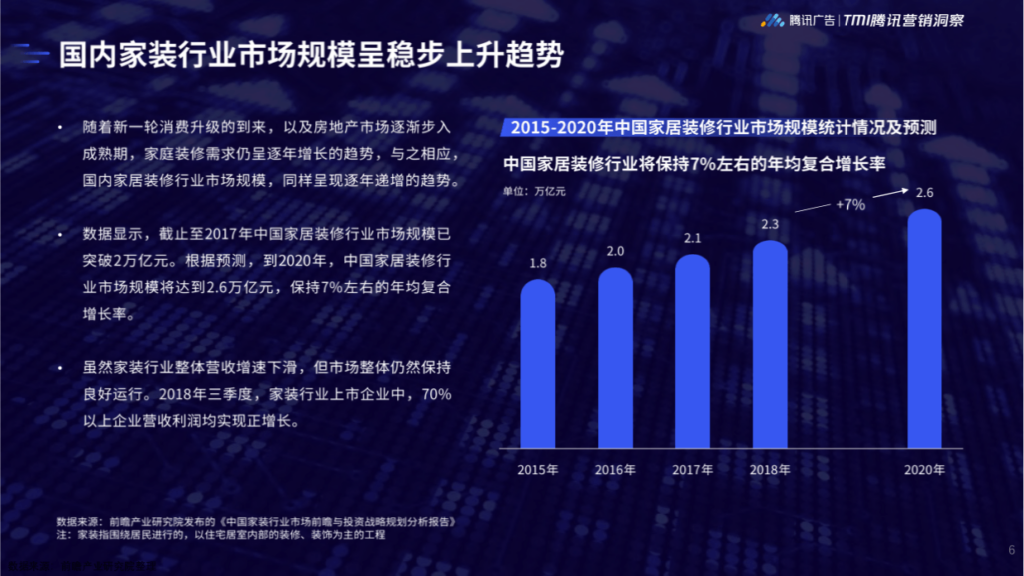 2019 Tencent Home Furnishing Industry Insights White Paper - Screenshot2