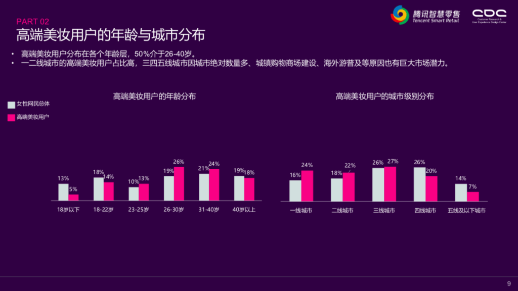 Tencent Smart Retails - 2019 High-end Beauty Consumption White Paper (3) - shared by OctoPlus Media