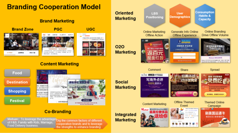 China_Dianping_Branding_Cooperation_Model_OctoPlus_Media