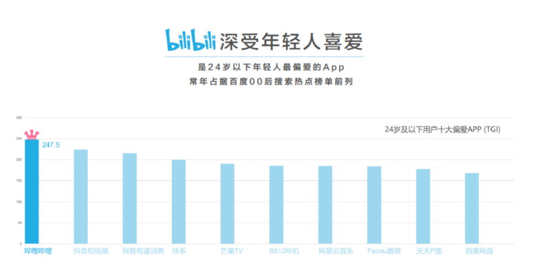 Bilibili's_most_favorite_app_for_young_people_OctoPlus_Media
