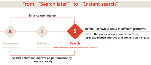 """Toutiao-From """"Search later"""" to """"Instant search"""""""