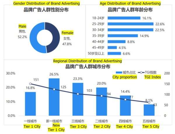 Distribution of Brand Advertising in China l OctoPlus Media