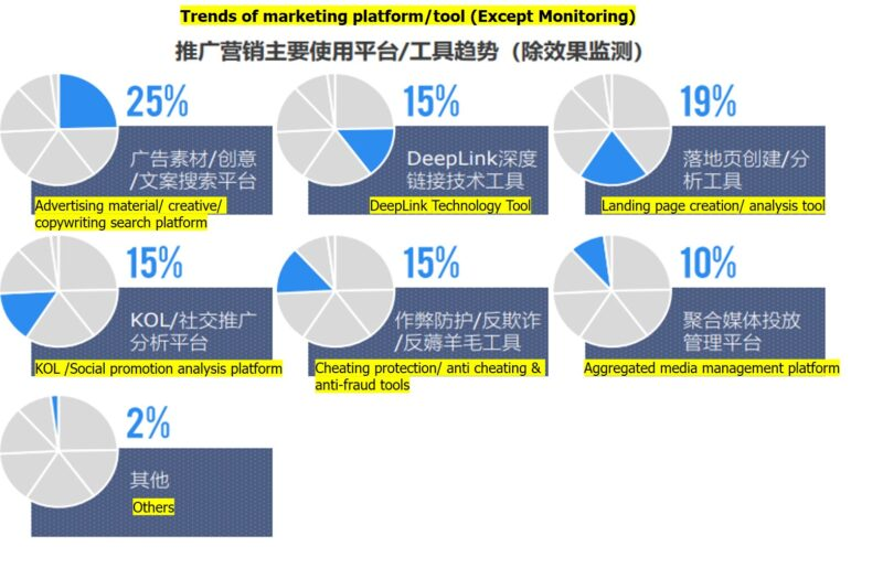 Trends of markeing platform and tools l OctoPlus Media