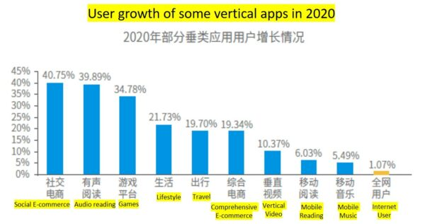 User growth of some vertical apps in 2020 l OctoPlus Media